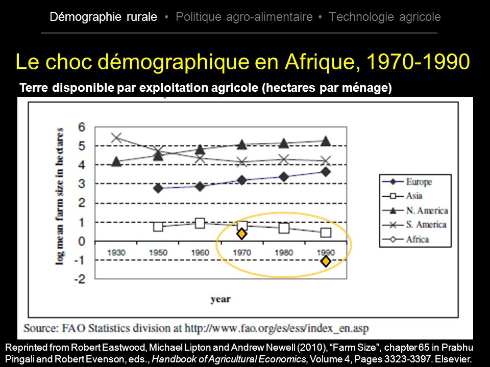 Le choc démographique en Afrique, 1970-1990 Reprinted from Robert Eastwood, Michael Lipton and Andrew Newell (2010), Farm Size, chapter 65 in Prabhu Pingali and Robert Evenson, eds., Handbook of Agricultural Economics, Volume 4, Pages 3323-3397.