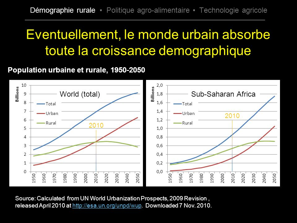 Population urbaine et rurale, 1950-2050 World (total)Sub-Saharan Africa Source: Calculated from UN World Urbanization Prospects, 2009 Revision, released April 2010 at http://esa.un.org/unpd/wup.