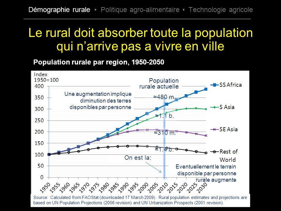 Le rural doit absorber toute la population qui narrive pas a vivre en ville On est la: 480 m. 1.1 b. 310 m. 1.4 b. Population rurale actuelle Source: