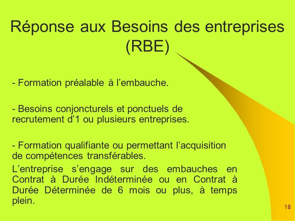 18 Réponse aux Besoins des entreprises (RBE) - Formation préalable à lembauche. - Besoins conjoncturels et ponctuels de recrutement d1 ou plusieurs en