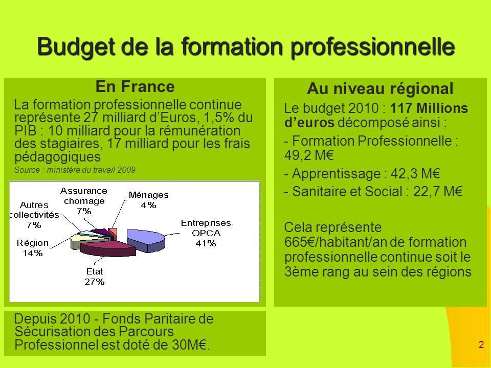 2 Budget de la formation professionnelle Au niveau régional Le budget 2010 : 117 Millions deuros décomposé ainsi : - Formation Professionnelle : 49,2