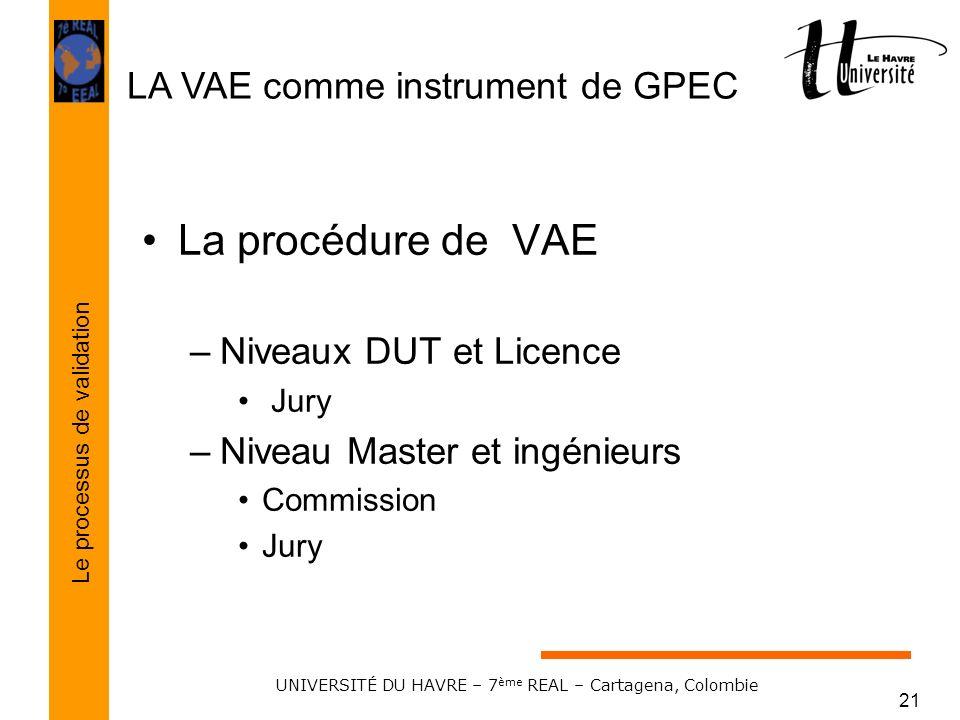 LA VAE comme instrument de GPEC Le processus de validation UNIVERSITÉ DU HAVRE – 7 ème REAL – Cartagena, Colombie 21 La procédure de VAE –Niveaux DUT