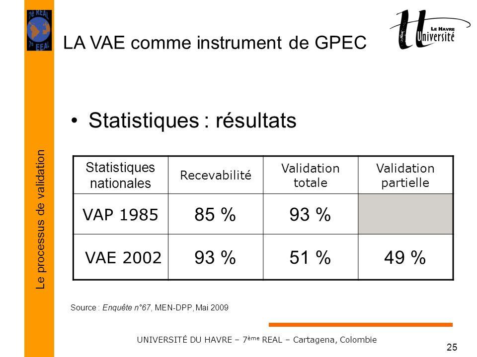 LA VAE comme instrument de GPEC Le processus de validation UNIVERSITÉ DU HAVRE – 7 ème REAL – Cartagena, Colombie 25 Statistiques : résultats Source :