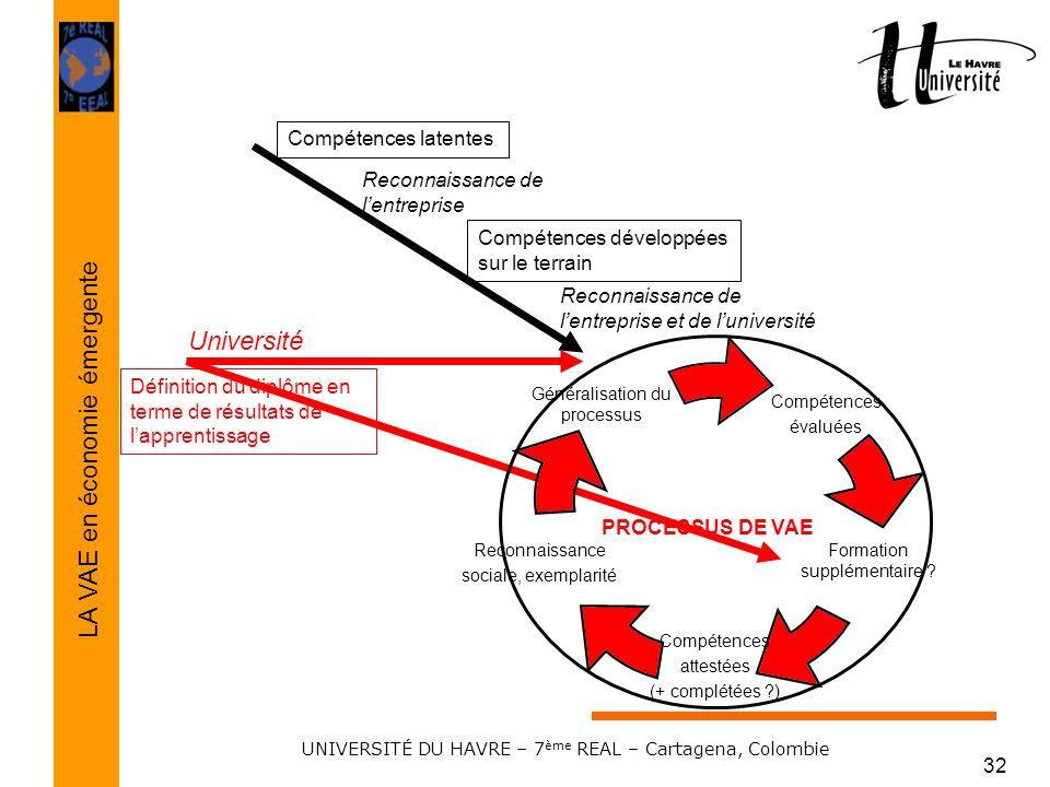 LA VAE comme instrument de GPEC LA VAE en économie émergente UNIVERSITÉ DU HAVRE – 7 ème REAL – Cartagena, Colombie 32 Compétences latentes Reconnaiss