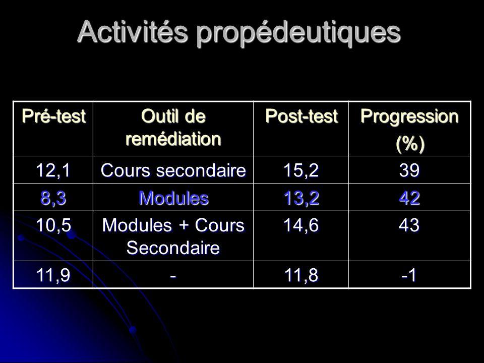 Activités propédeutiques Pré-test Outil de remédiation Post-testProgression(%) 12,1 Cours secondaire 15,239 8,3Modules13,242 10,5 Modules + Cours Seco