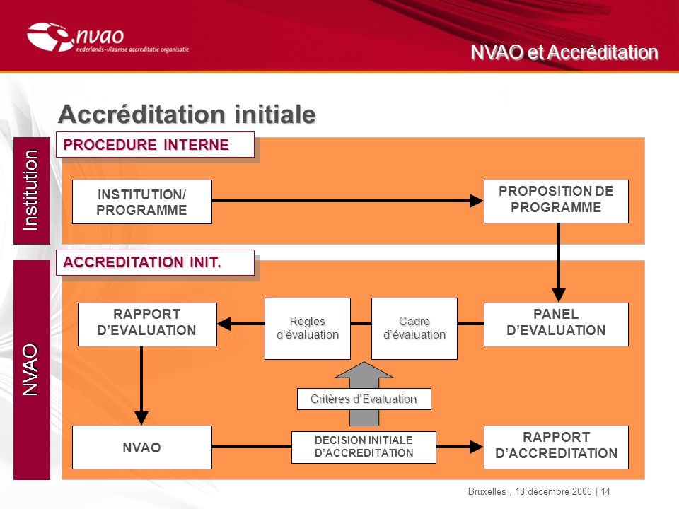NVAO et Accréditation Bruxelles, 18 décembre 2006 | 14 Institution PROCEDURE INTERNE PROPOSITION DE PROGRAMME INSTITUTION/ PROGRAMME Accréditation initiale NVAO PANEL DEVALUATION RAPPORT DEVALUATION ACCREDITATION INIT.