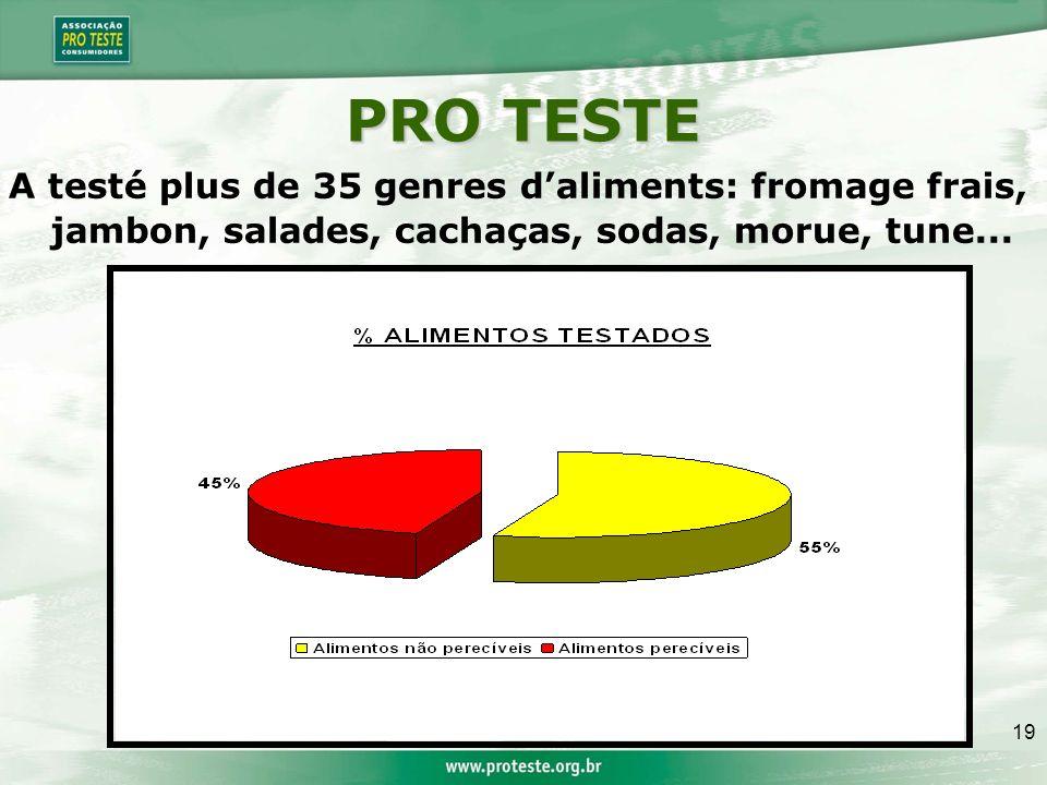 19 PRO TESTE A testé plus de 35 genres daliments: fromage frais, jambon, salades, cachaças, sodas, morue, tune...