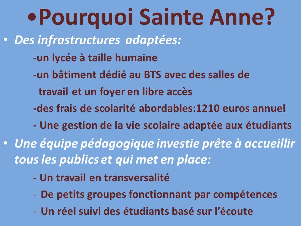 Pourquoi Sainte Anne.