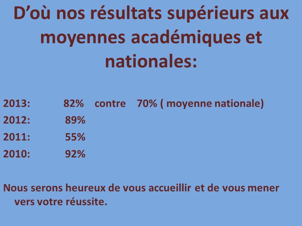 2013:82% contre 70% ( moyenne nationale) 2012: 89% 2011: 55% 2010: 92% Nous serons heureux de vous accueillir et de vous mener vers votre réussite.