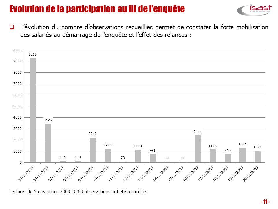 Evolution de la participation au fil de l'enquête Lévolution du nombre dobservations recueillies permet de constater la forte mobilisation des salarié