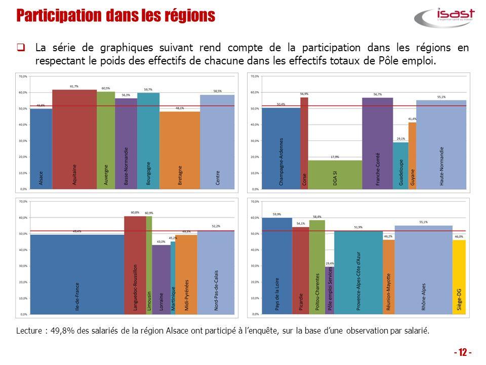 Participation dans les régions La série de graphiques suivant rend compte de la participation dans les régions en respectant le poids des effectifs de