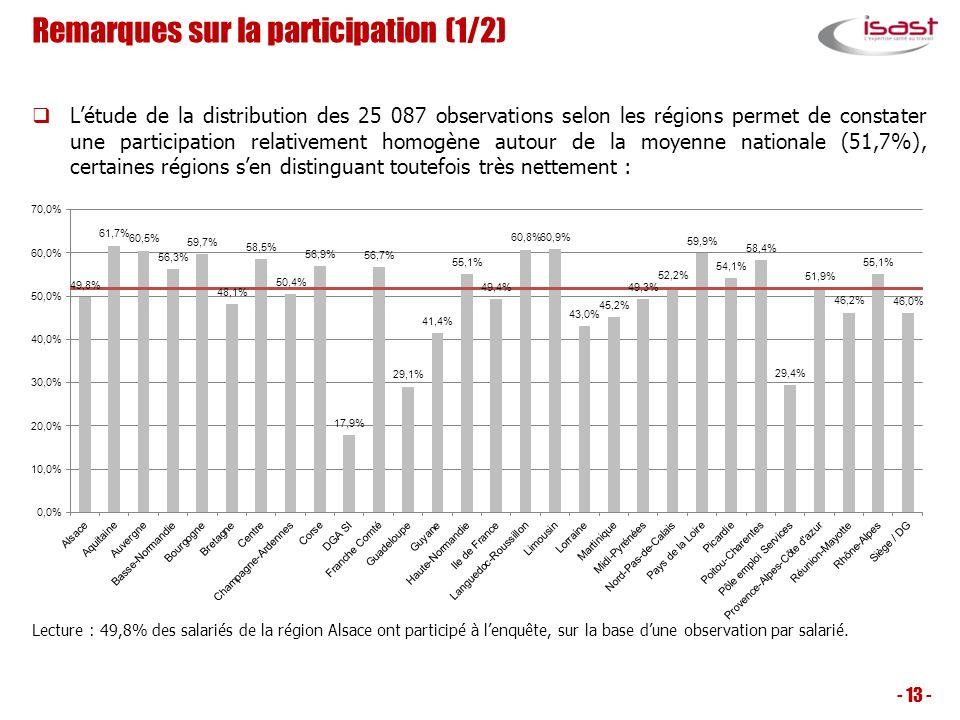 Létude de la distribution des 25 087 observations selon les régions permet de constater une participation relativement homogène autour de la moyenne n