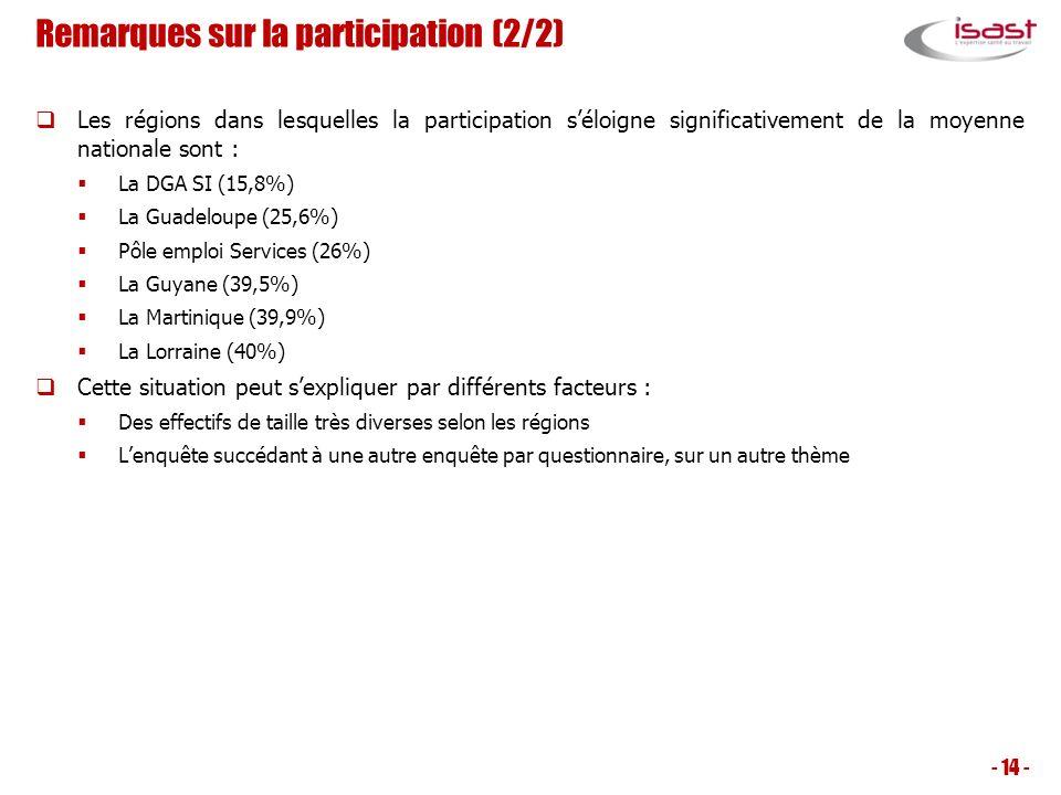 Remarques sur la participation (2/2) Les régions dans lesquelles la participation séloigne significativement de la moyenne nationale sont : La DGA SI