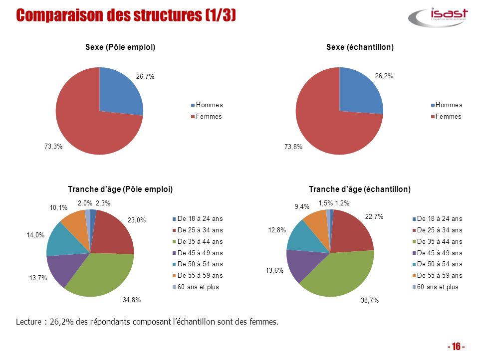 Comparaison des structures (1/3) - 16 - Lecture : 26,2% des répondants composant léchantillon sont des femmes.
