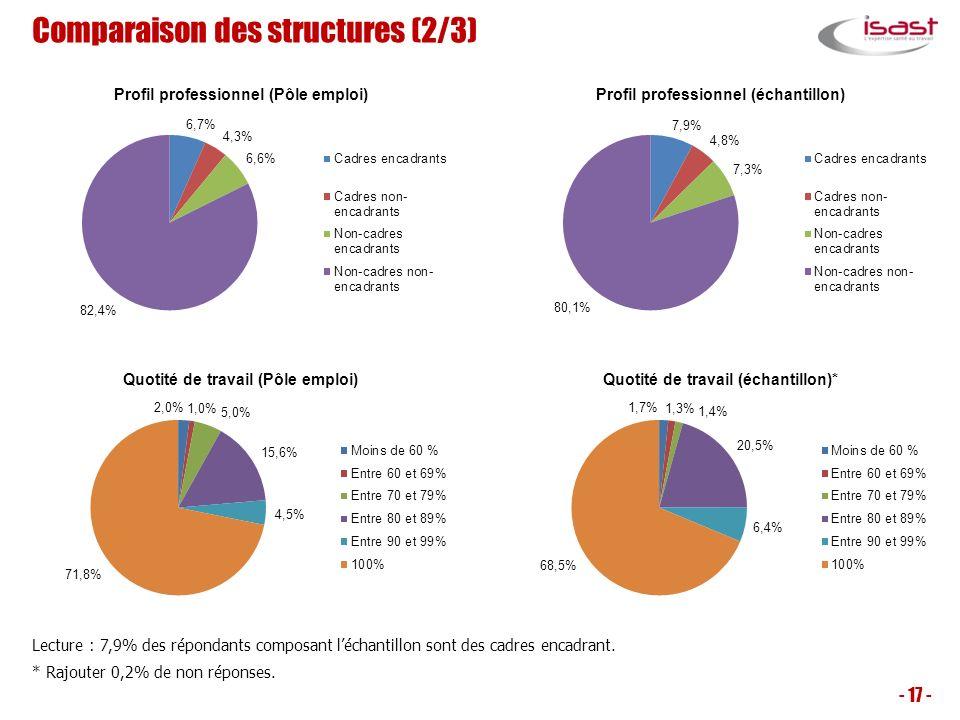Comparaison des structures (2/3) - 17 - Lecture : 7,9% des répondants composant léchantillon sont des cadres encadrant. * Rajouter 0,2% de non réponse