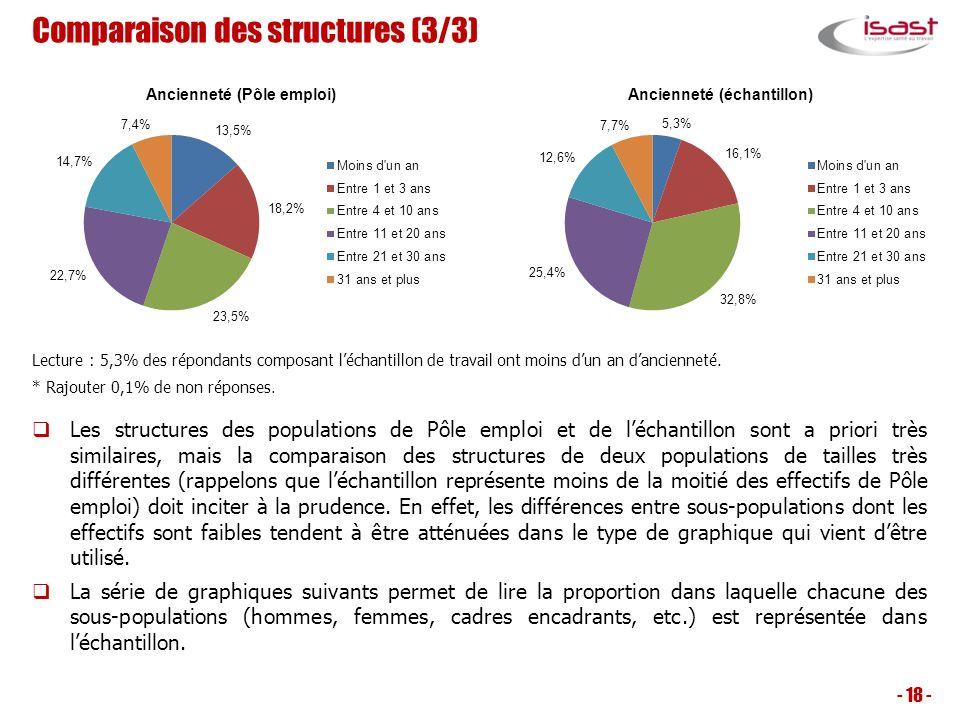 Comparaison des structures (3/3) Les structures des populations de Pôle emploi et de léchantillon sont a priori très similaires, mais la comparaison d