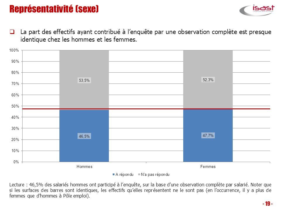 Représentativité (sexe) - 19 - Lecture : 46,5% des salariés hommes ont participé à lenquête, sur la base dune observation complète par salarié. Noter
