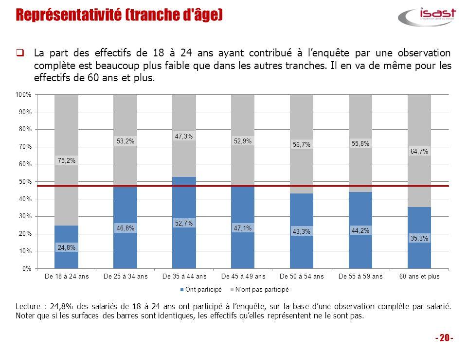 Représentativité (tranche d'âge) - 20 - La part des effectifs de 18 à 24 ans ayant contribué à lenquête par une observation complète est beaucoup plus