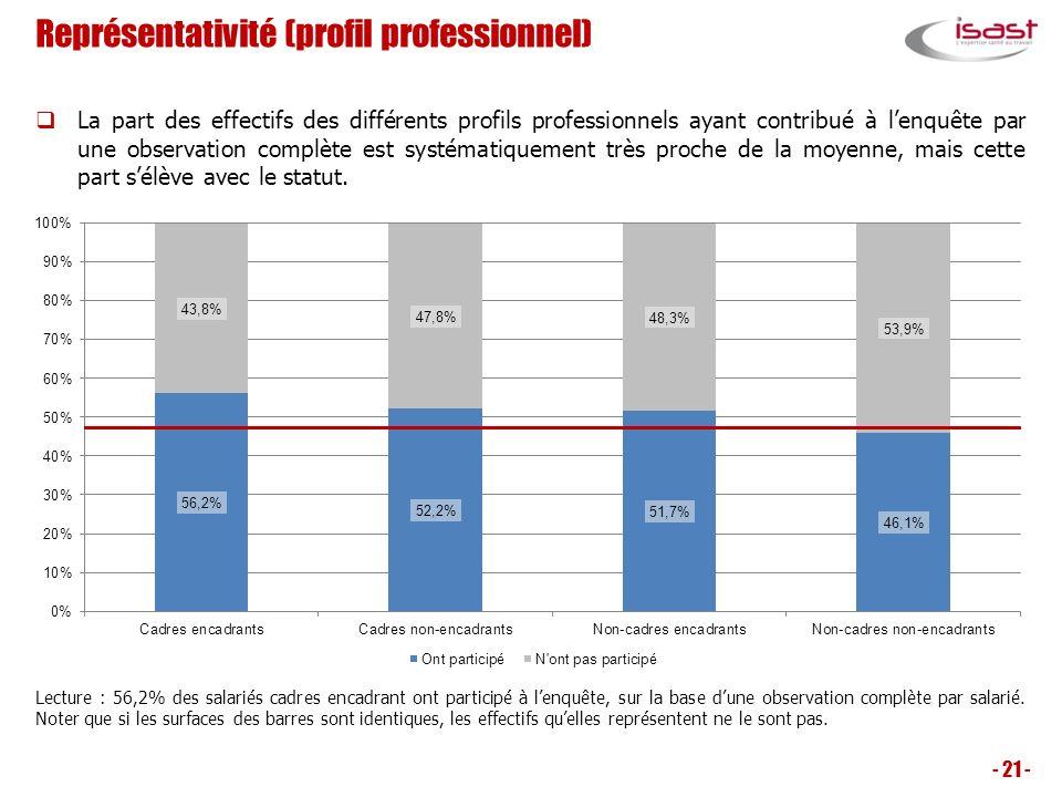 Représentativité (profil professionnel) - 21 - La part des effectifs des différents profils professionnels ayant contribué à lenquête par une observat