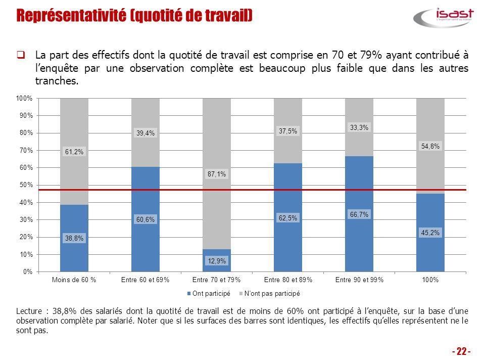 Représentativité (quotité de travail) - 22 - Lecture : 38,8% des salariés dont la quotité de travail est de moins de 60% ont participé à lenquête, sur