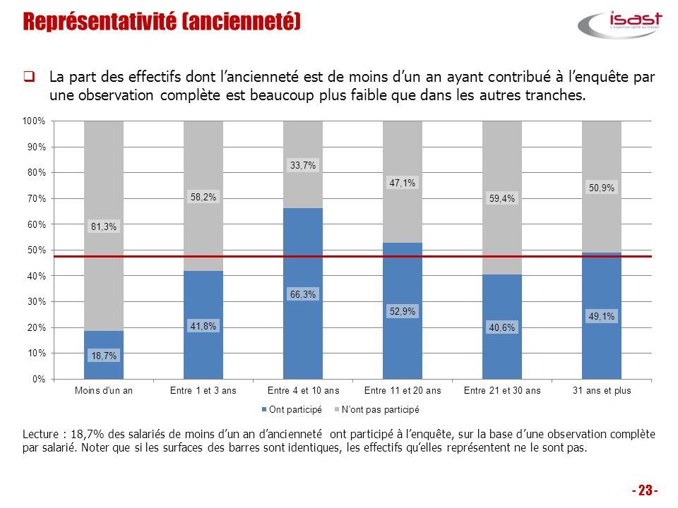 Représentativité (ancienneté) - 23 - Lecture : 18,7% des salariés de moins dun an dancienneté ont participé à lenquête, sur la base dune observation c
