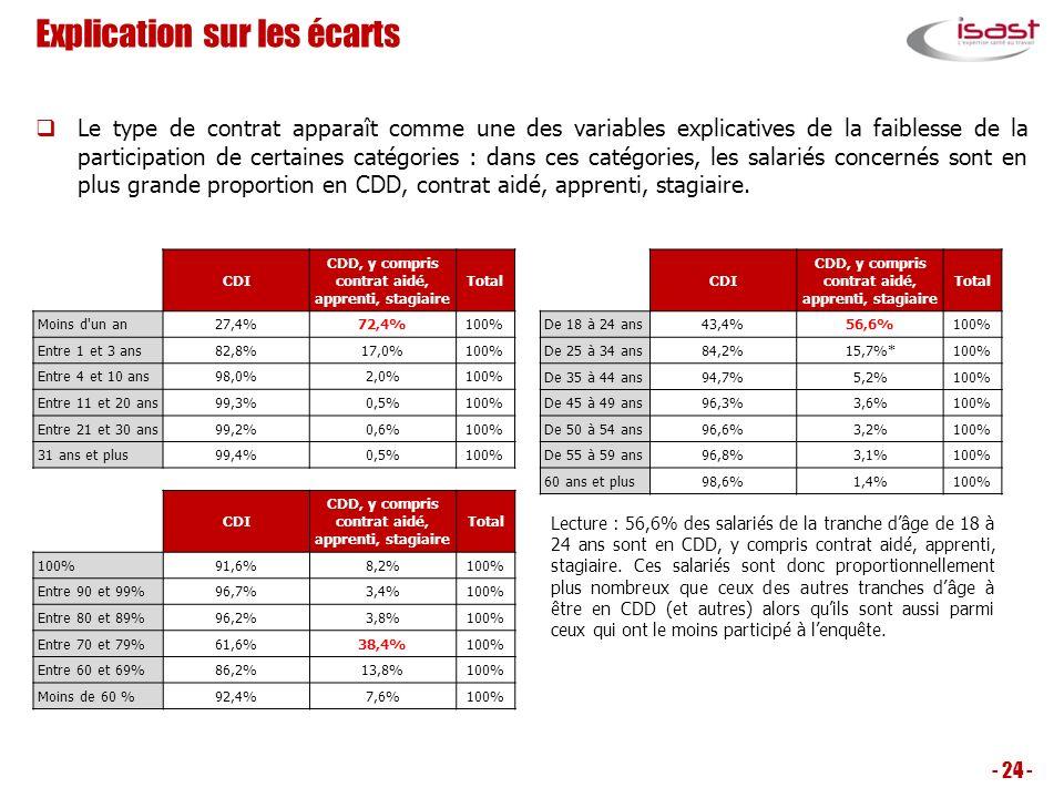 CDI CDD, y compris contrat aidé, apprenti, stagiaire Total Moins d'un an27,4%72,4%100% Entre 1 et 3 ans82,8%17,0%100% Entre 4 et 10 ans98,0%2,0%100% E