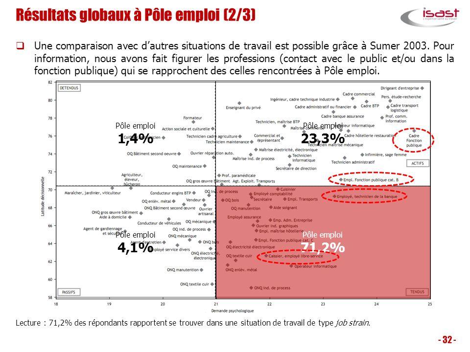 Résultats globaux à Pôle emploi (2/3) Une comparaison avec dautres situations de travail est possible grâce à Sumer 2003. Pour information, nous avons