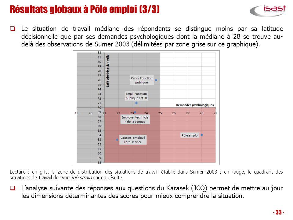 Résultats globaux à Pôle emploi (3/3) Le situation de travail médiane des répondants se distingue moins par sa latitude décisionnelle que par ses dema