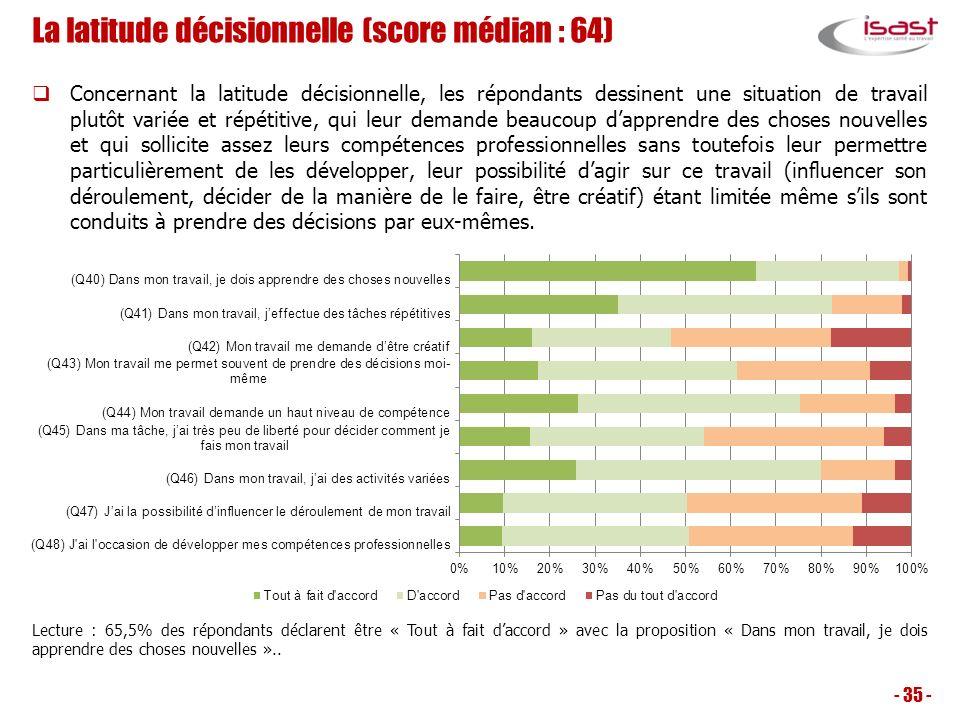 La latitude décisionnelle (score médian : 64) Concernant la latitude décisionnelle, les répondants dessinent une situation de travail plutôt variée et