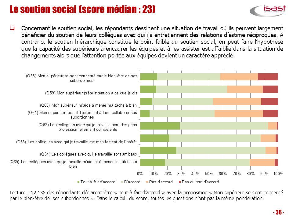 Le soutien social (score médian : 23) Concernant le soutien social, les répondants dessinent une situation de travail où ils peuvent largement bénéfic