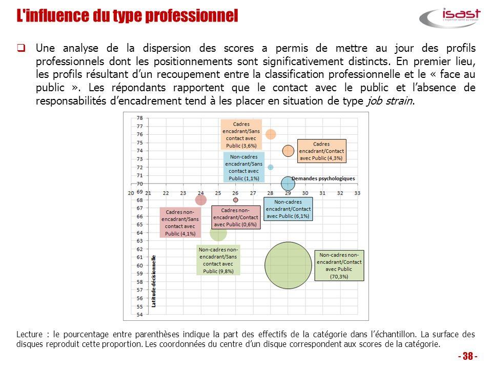 L'influence du type professionnel Une analyse de la dispersion des scores a permis de mettre au jour des profils professionnels dont les positionnemen