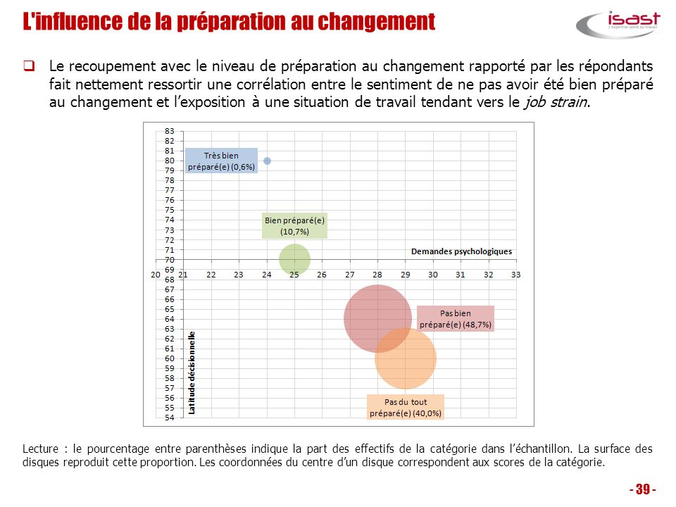 L'influence de la préparation au changement Le recoupement avec le niveau de préparation au changement rapporté par les répondants fait nettement ress