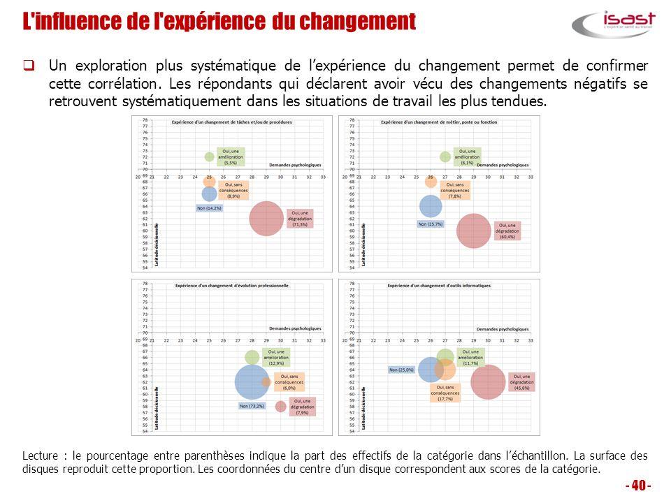 L'influence de l'expérience du changement Un exploration plus systématique de lexpérience du changement permet de confirmer cette corrélation. Les rép