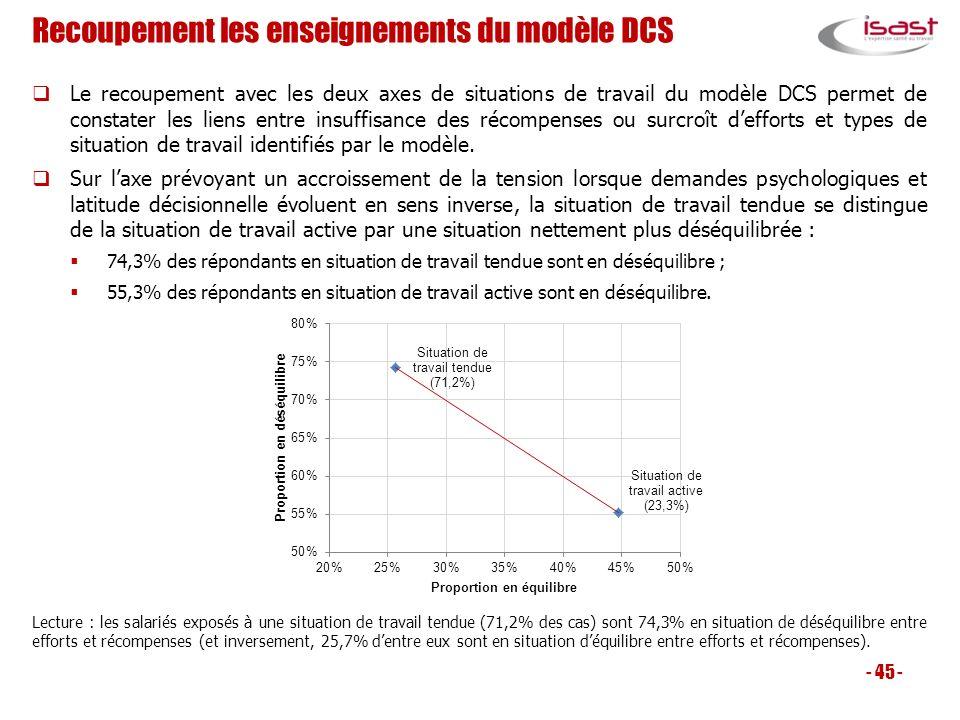 Recoupement les enseignements du modèle DCS Le recoupement avec les deux axes de situations de travail du modèle DCS permet de constater les liens ent