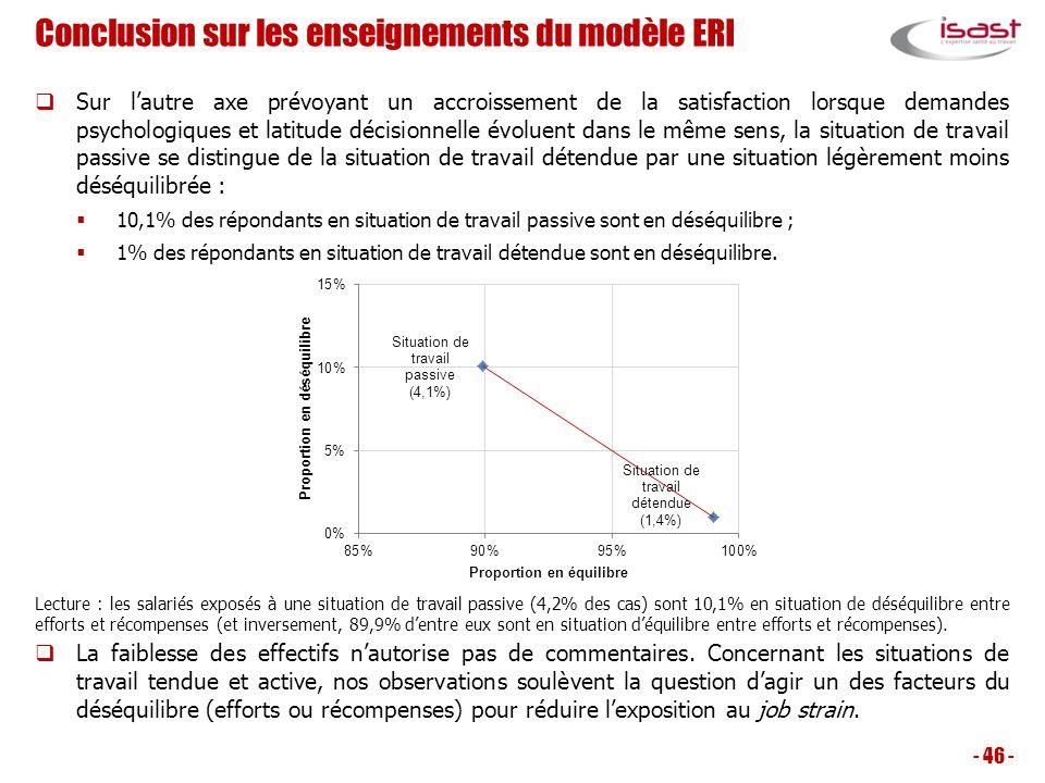 Conclusion sur les enseignements du modèle ERI Sur lautre axe prévoyant un accroissement de la satisfaction lorsque demandes psychologiques et latitud