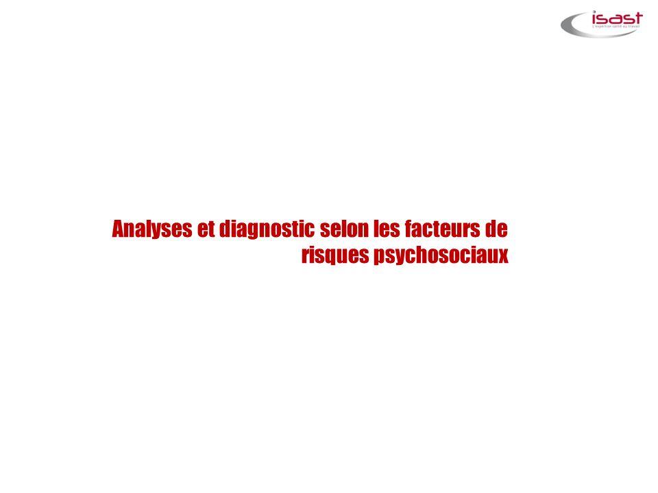 Analyses et diagnostic selon les facteurs de risques psychosociaux