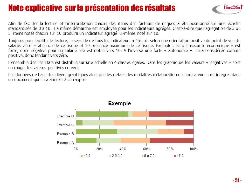 Note explicative sur la présentation des résultats Afin de faciliter la lecture et linterprétation chacun des items des facteurs de risques a été posi