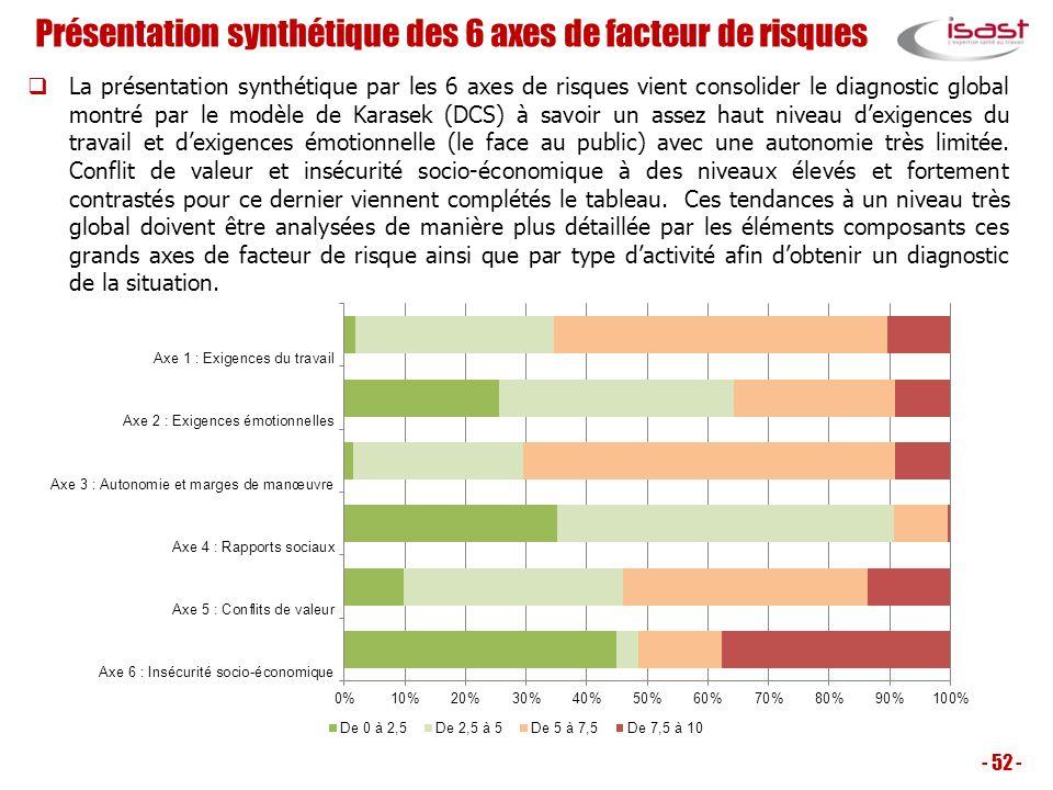 Présentation synthétique des 6 axes de facteur de risques La présentation synthétique par les 6 axes de risques vient consolider le diagnostic global
