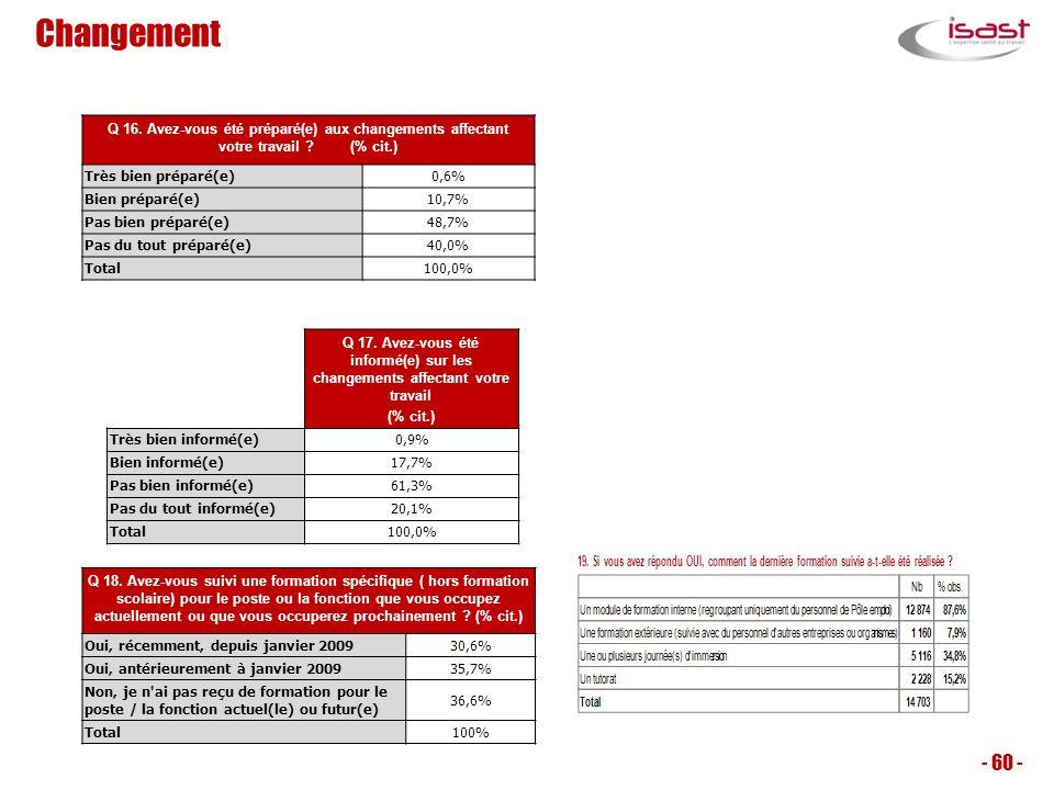Changement - 60 - Q 16. Avez-vous été préparé(e) aux changements affectant votre travail ? (% cit.) Très bien préparé(e)0,6% Bien préparé(e)10,7% Pas