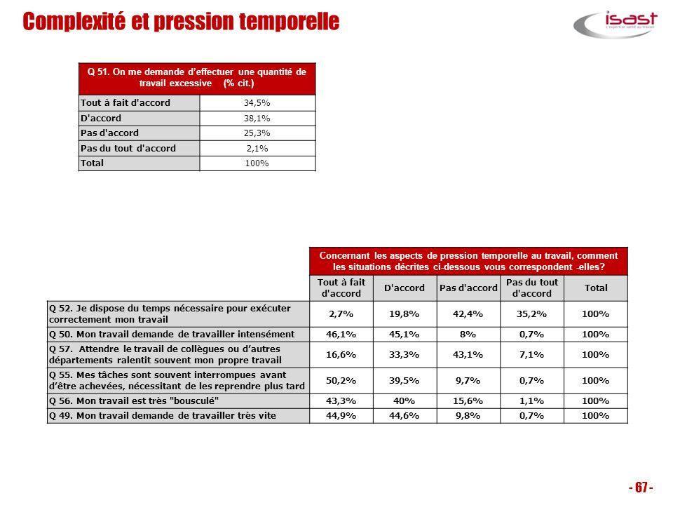 - 67 - Concernant les aspects de pression temporelle au travail, comment les situations décrites ci-dessous vous correspondent -elles? Tout à fait d'a