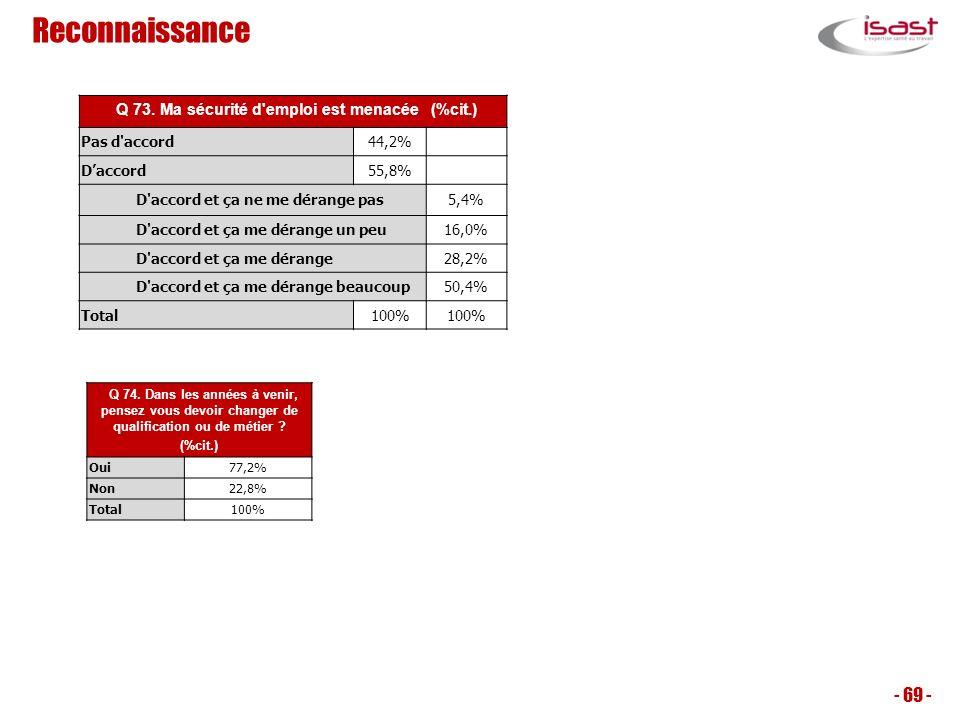 Reconnaissance - 69 - Q 73. Ma sécurité d'emploi est menacée (%cit.) Pas d'accord44,2% Daccord55,8% D'accord et ça ne me dérange pas5,4% D'accord et ç