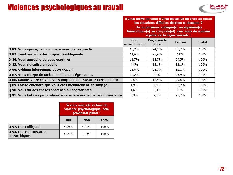 Violences psychologiques au travail - 72 - Il vous arrive ou vous il vous est arrivé de vivre au travail les situations difficiles décrites ci-dessous