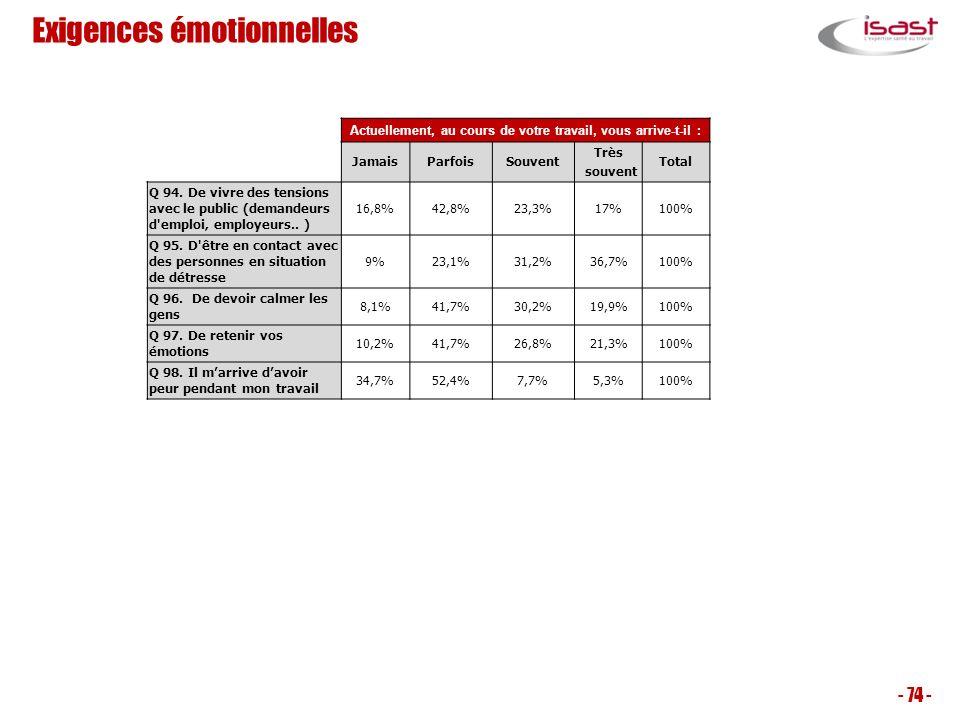 Exigences émotionnelles - 74 - Actuellement, au cours de votre travail, vous arrive-t-il : JamaisParfoisSouvent Très souvent Total Q 94. De vivre des