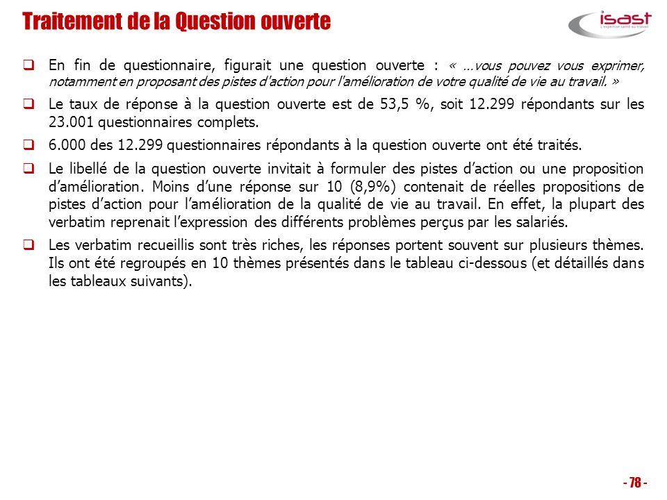Traitement de la Question ouverte En fin de questionnaire, figurait une question ouverte : « …vous pouvez vous exprimer, notamment en proposant des pi