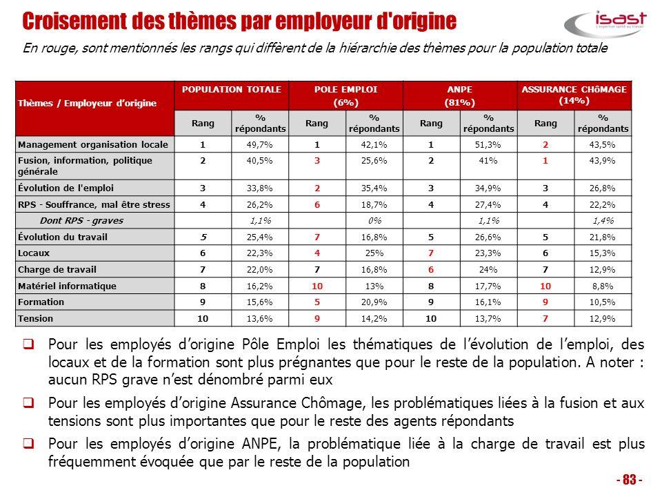 Croisement des thèmes par employeur d'origine - 83 - Thèmes / Employeur dorigine POPULATION TOTALEPOLE EMPLOI (6%) ANPE (81%) ASSURANCE CHôMAGE (14%)