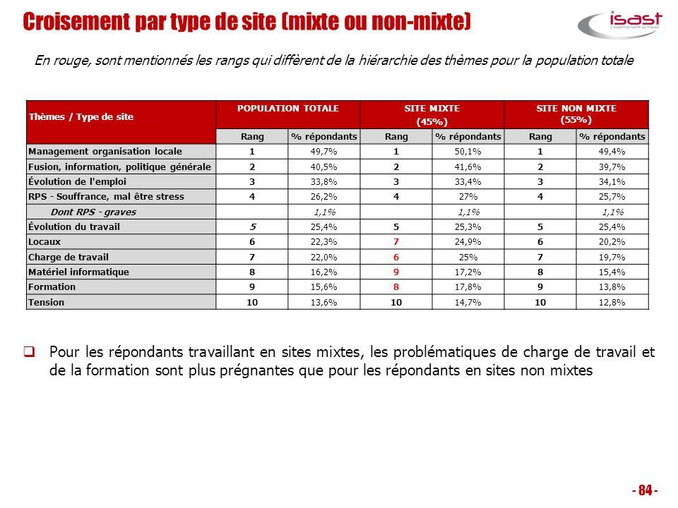 Croisement par type de site (mixte ou non-mixte) - 84 - Thèmes / Type de site POPULATION TOTALESITE MIXTE (45%) SITE NON MIXTE (55%) Rang% répondantsR
