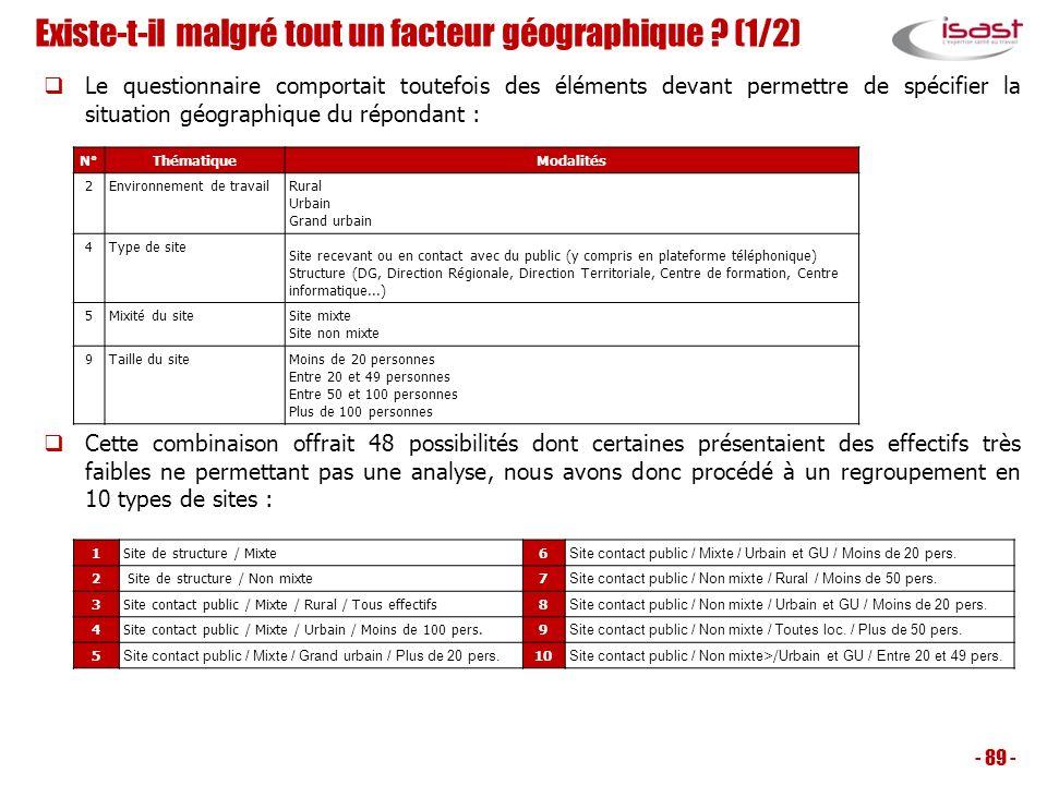 Existe-t-il malgré tout un facteur géographique ? (1/2) Le questionnaire comportait toutefois des éléments devant permettre de spécifier la situation