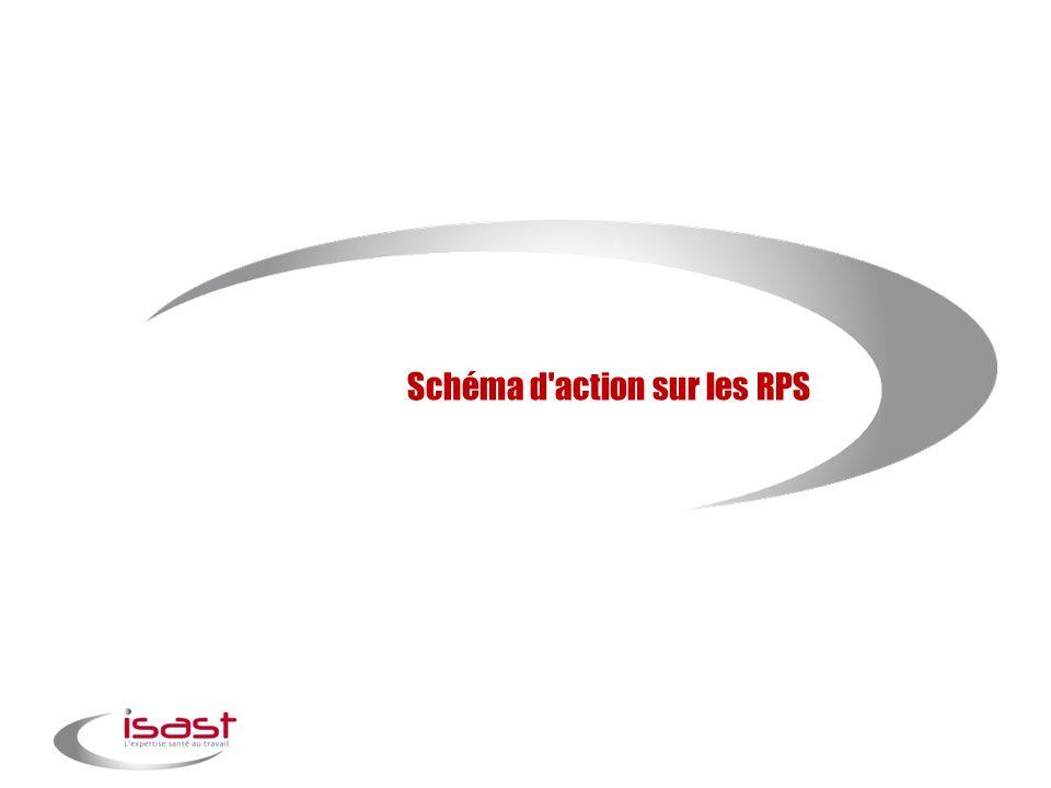 Schéma d'action sur les RPS