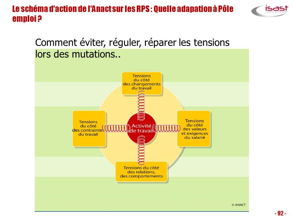 Le schéma d'action de l'Anact sur les RPS : Quelle adapation à Pôle emploi ? - 92 - Comment éviter, réguler, réparer les tensions lors des mutations..