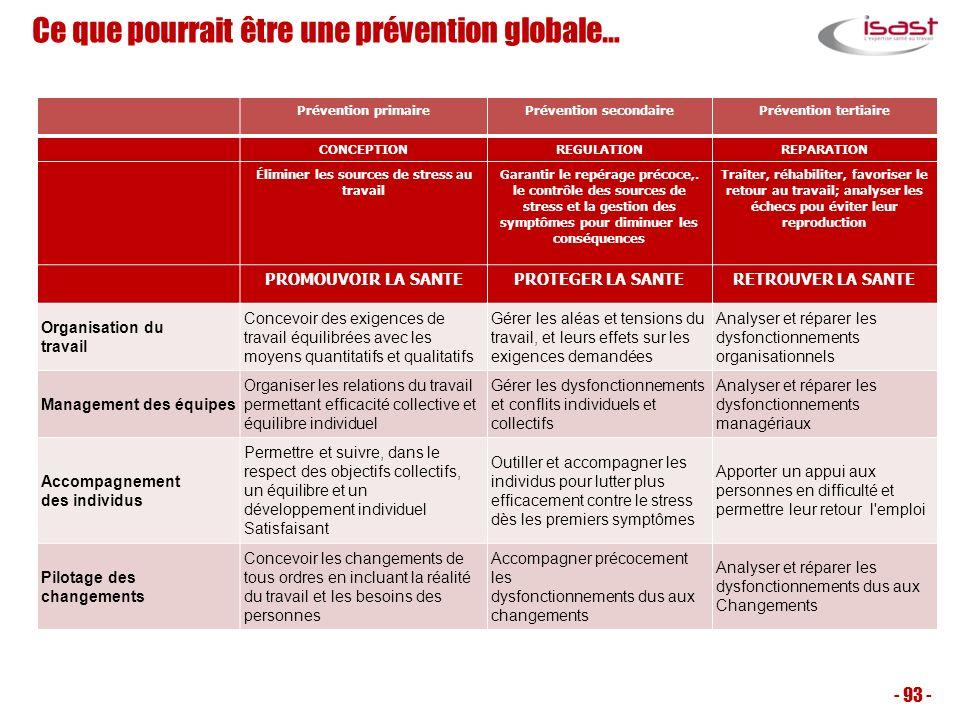 Ce que pourrait être une prévention globale… - 93 - Prévention primairePrévention secondairePrévention tertiaire CONCEPTIONREGULATIONREPARATION Élimin